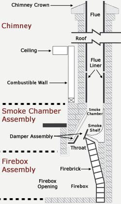 smoktite fireplace smoke chamber rise box repair